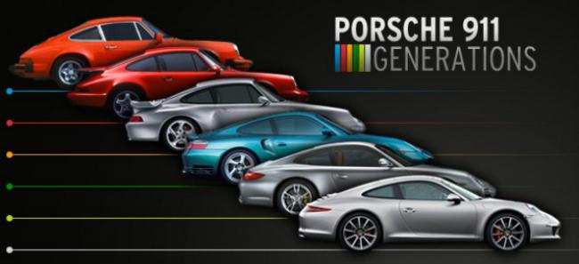 club-delux-top-luxury-brands-porsche-porsche-history-Porsche-911-generations  Top Luxury Brands | Porsche club delux top luxury brands porsche porsche history Porsche 911 generations